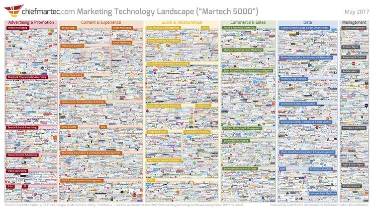 aziende nel settore tecnologico 2017