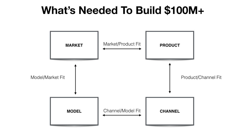 schema 4 pilastri