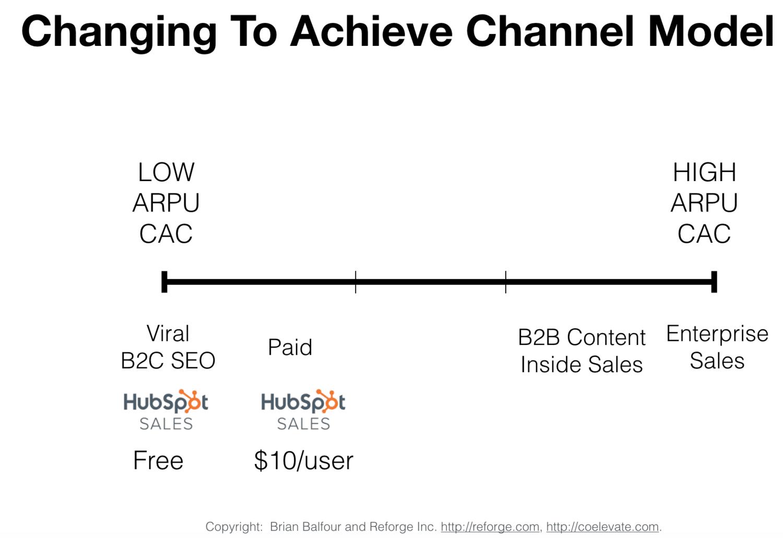 posizione di HubSpot Sales su spectrum e affermazione ipotesi di canale