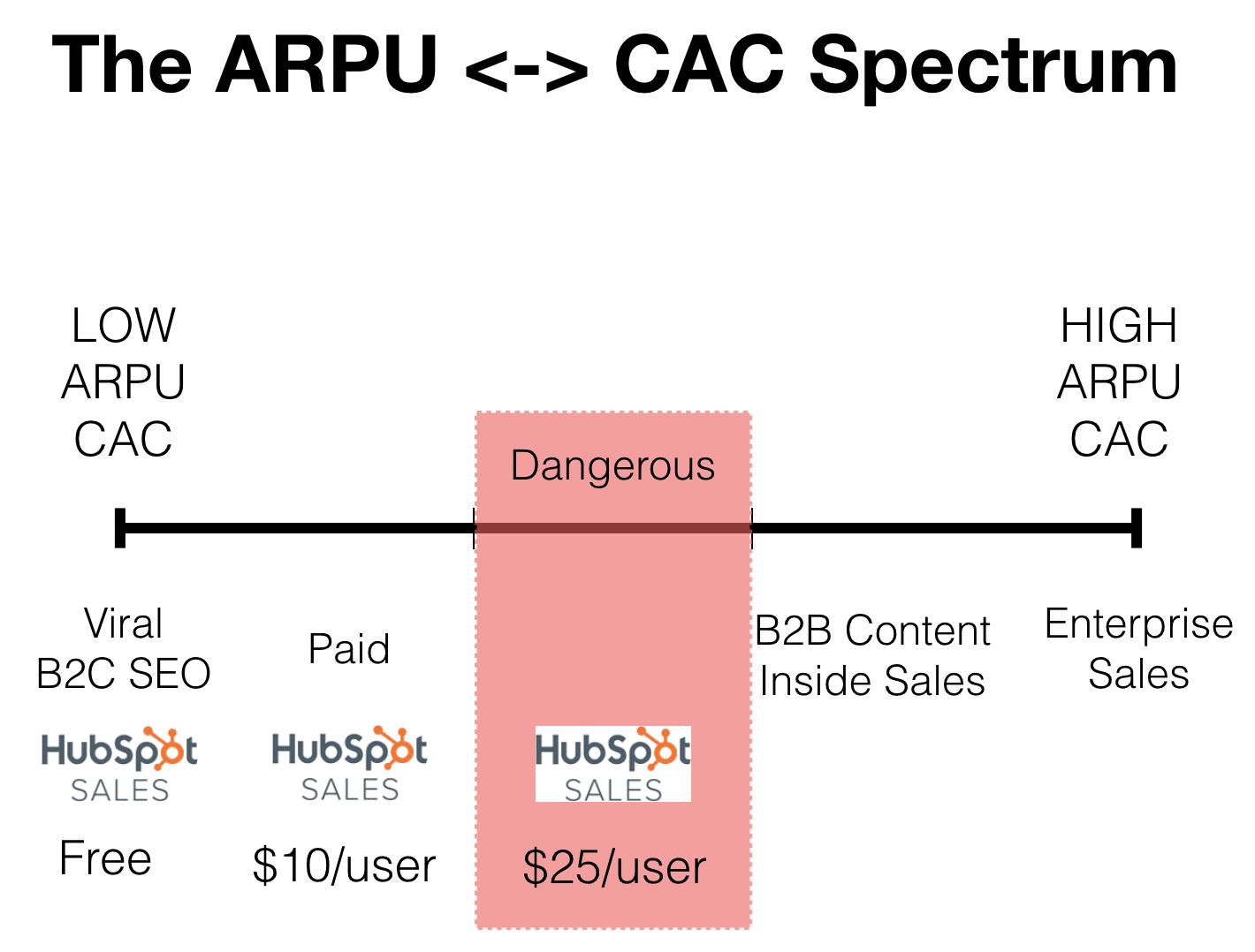 zona di pericolo dello spectrum Channel Model Fit