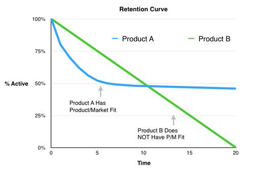 curve di ritenzione