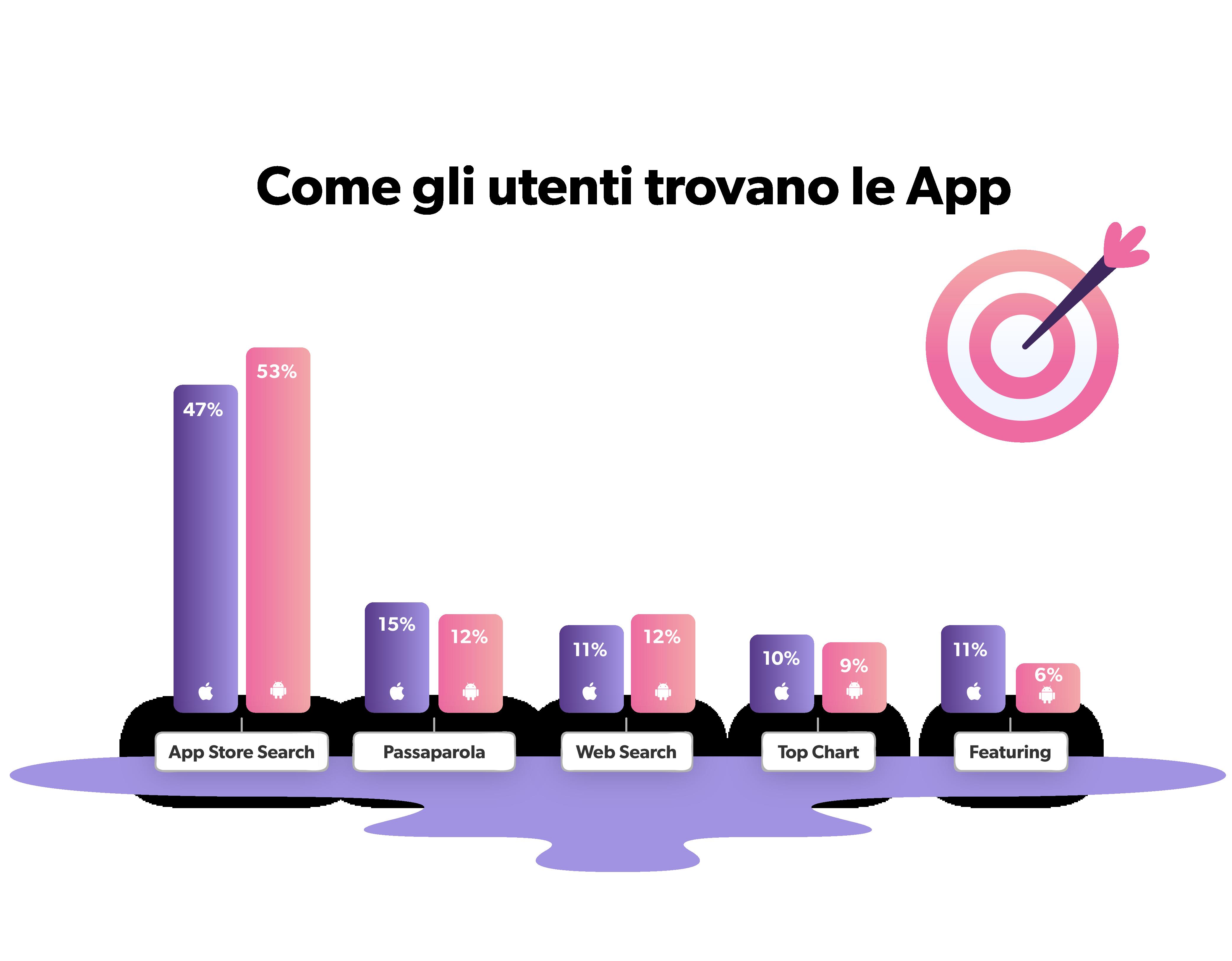 La maggior parte delle persone scopre nuove app tramite la ricerca negli app store, rendendo l'ottimizzazione dell'App Store vitale per il successo