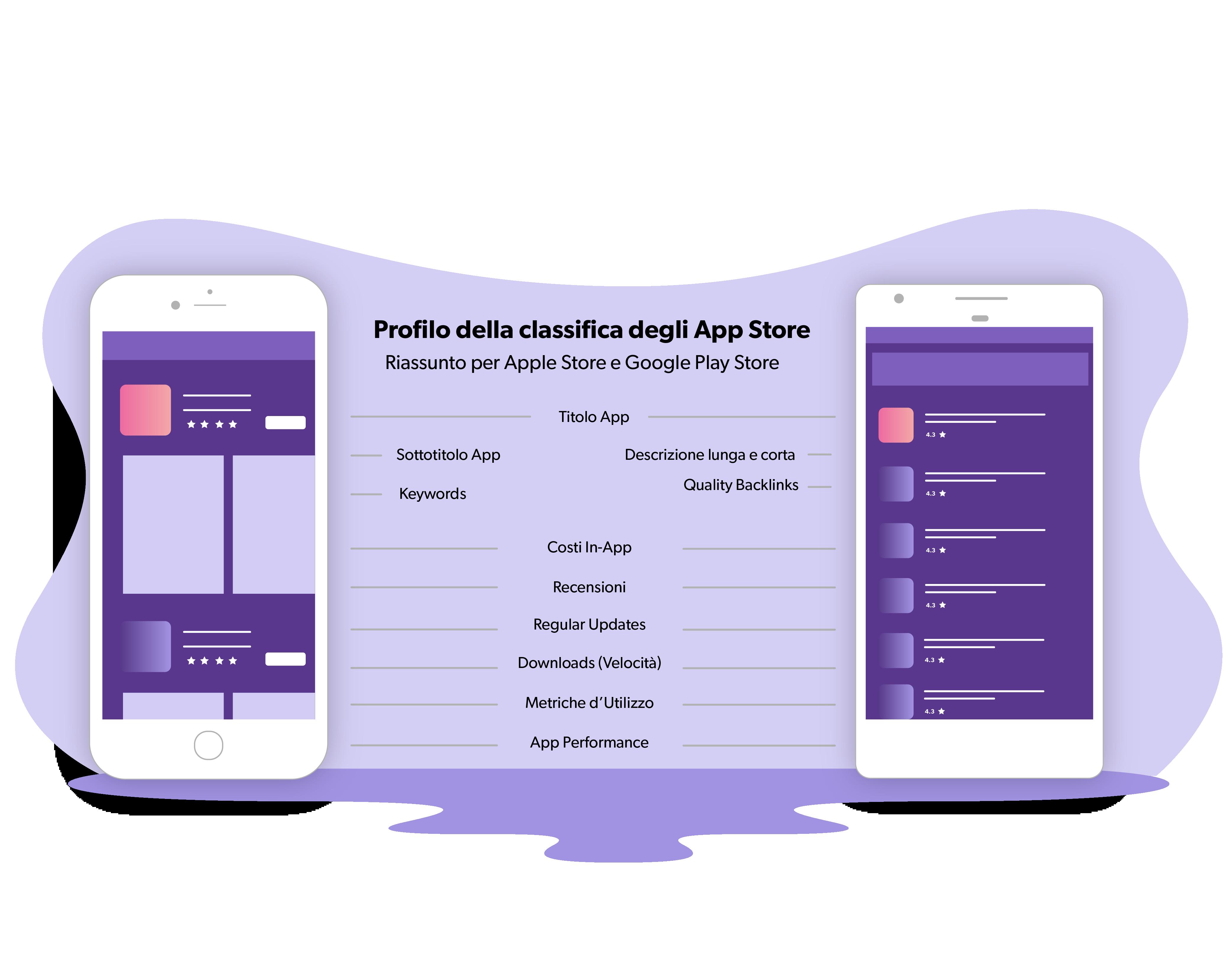 Fattori di ranking dell'App Store per App Store e Google Play